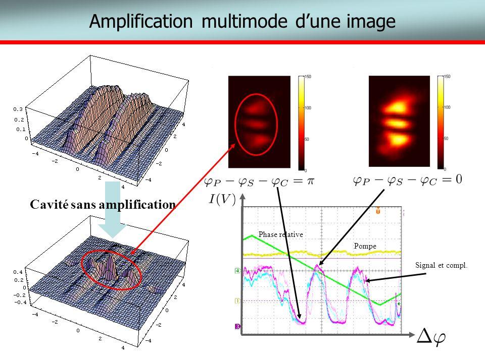 Amplification multimode dune image input Cavité sans amplification Signal et compl. Pompe Phase relative