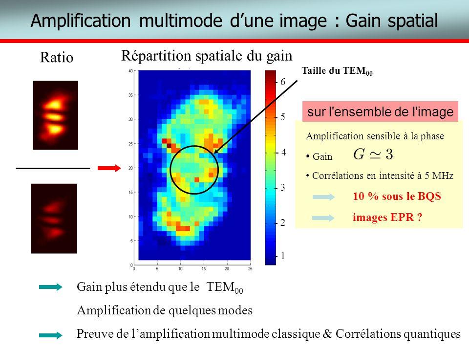 Amplification multimode dune image : Gain spatial Répartition spatiale du gain Gain plus étendu que le TEM 00 Amplification de quelques modes Preuve d