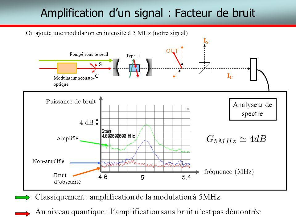 Amplification dun signal : Facteur de bruit OUT ISIS ICIC Type II Pompé sous le seuil C S Modulateur acousto- optique On ajoute une modulation en inte