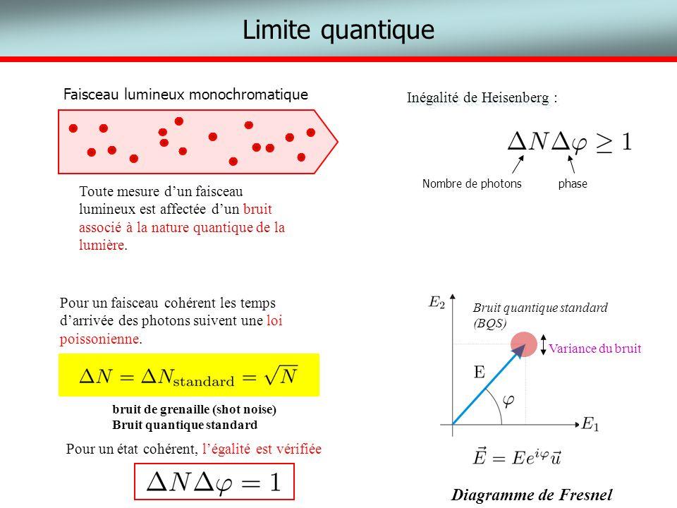 Limite quantique Toute mesure dun faisceau lumineux est affectée dun bruit associé à la nature quantique de la lumière. Inégalité de Heisenberg : Nomb