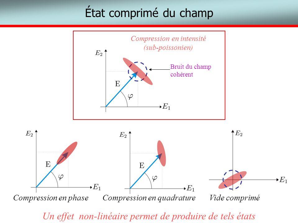 Lamplification optique au niveau quantique AMPLIFICATEUR INOUT Facteur de Gain G Facteur de bruit NF E1E1 E2E2 On injecte sur les deux voies (pas de vide) Amplification sensible à la phase IN OUT Gain G Deux voies entrée-sortie : amplifie signal et fluctuations sur chaque voie E2E2 IN OUT E1E1 On injecte sur une voie (vide sur lautre) Amplification insensible à la phase