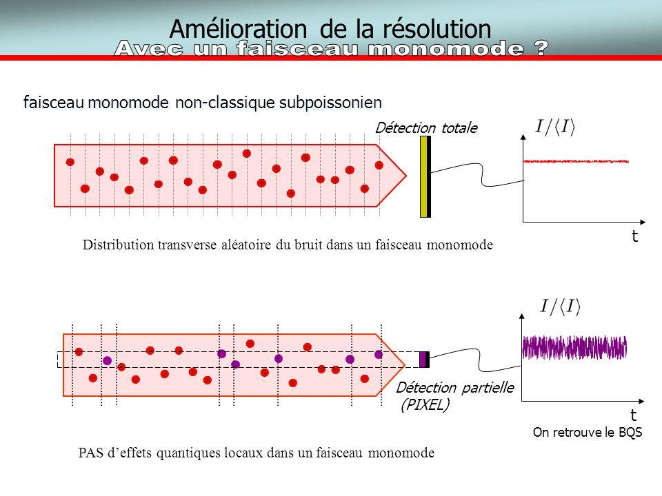 Amélioration de la résolution faisceau monomode non-classique subpoissonien Détection totale t PAS deffets quantiques locaux dans un faisceau monomode