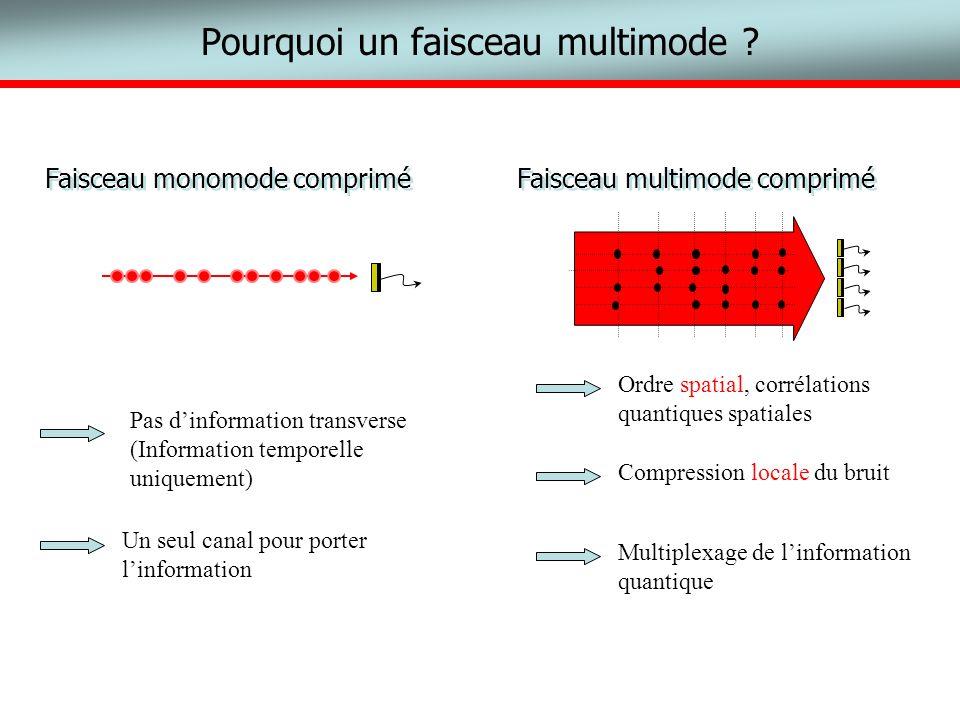Pourquoi un faisceau multimode ? light beam Faisceau monomode comprimé Faisceau multimode comprimé Un seul canal pour porter linformation Pas dinforma