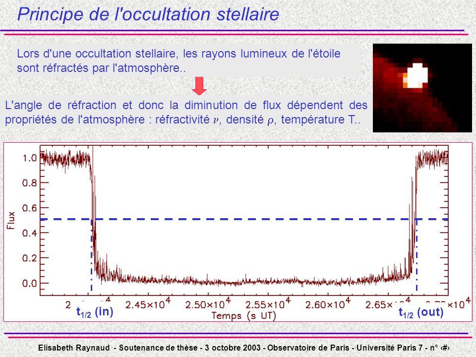 Elisabeth Raynaud - Soutenance de thèse - 3 octobre 2003 - Observatoire de Paris - Université Paris 7 - n° 10 Principe de l'occultation stellaire L'an