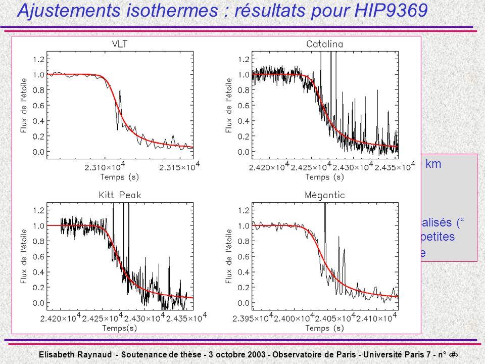 Elisabeth Raynaud - Soutenance de thèse - 3 octobre 2003 - Observatoire de Paris - Université Paris 7 - n° 16 Ajustements isothermes : résultats pour HIP9369 H compris entre 24 et 29 km le modèle isotherme est globalement correct nombreux écarts très localisés ( spikes) à lisothermalité : petites fluctuations de température