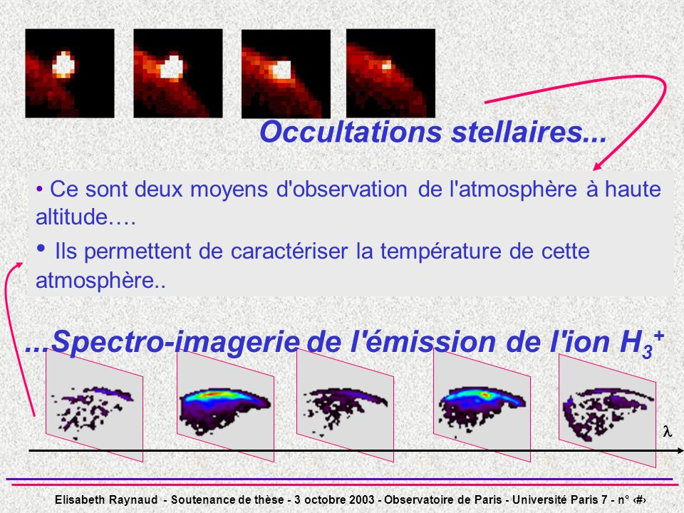 Elisabeth Raynaud - Soutenance de thèse - 3 octobre 2003 - Observatoire de Paris - Université Paris 7 - n° 33 Observations des régions polaires par FTS/BEAR observations sur FTS/BEAR (CFHT) : 2 campagnes dobservations en 1999/2000 étude de lémission de lion moléculaire H 3 + dans les régions polaires joviennes 14 cubes observés - 2 filtres étroits IR, centrés à 2.09 et 2.11 m (raies de rotation-vibration), =0.2 cm -1 - la résolution spatiale est limitée par le seeing : 0.4-0.6 secondes darc - longitudes variées pour les 2 hémisphères 4710 cm -1 4730 cm -1