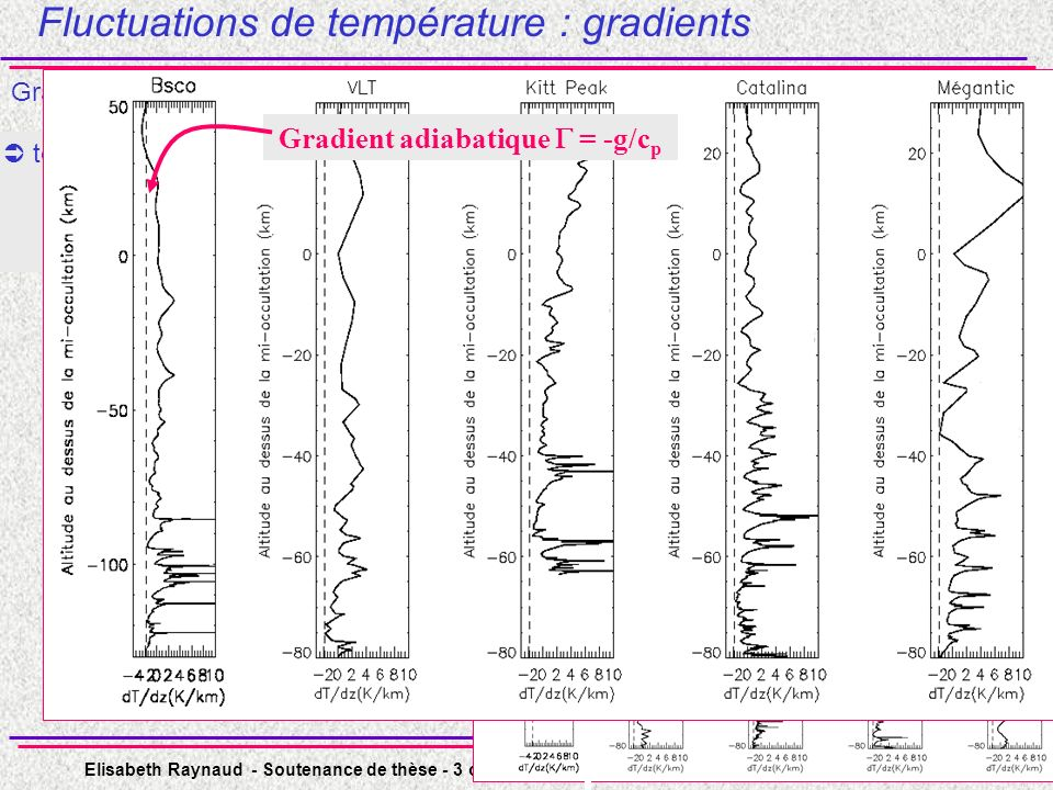 Elisabeth Raynaud - Soutenance de thèse - 3 octobre 2003 - Observatoire de Paris - Université Paris 7 - n° 20 tous les gradients ont la même forme arrondis du côté négatif piqués du côté positif dT/dz > - Fluctuations de température : gradients Gradients verticaux de température : OUT IN Identiques à des gradients observés dans latmosphère terrestre et les atmosphères de Titan (Sicardy et al.
