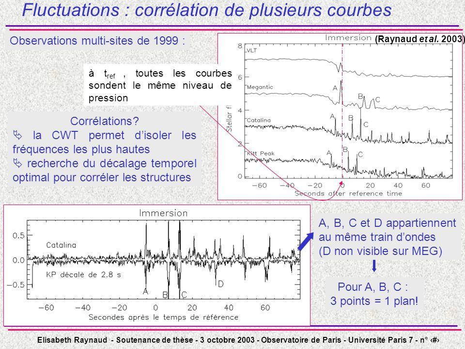 Elisabeth Raynaud - Soutenance de thèse - 3 octobre 2003 - Observatoire de Paris - Université Paris 7 - n° 27 Corrélations? la CWT permet disoler les