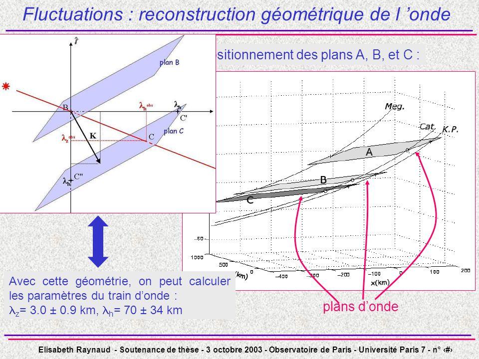 Elisabeth Raynaud - Soutenance de thèse - 3 octobre 2003 - Observatoire de Paris - Université Paris 7 - n° 28 Fluctuations : reconstruction géométrique de l onde Repère local Positionnement des plans A, B, et C : plans donde Avec cette géométrie, on peut calculer les paramètres du train donde : z = 3.0 ± 0.9 km, h = 70 ± 34 km