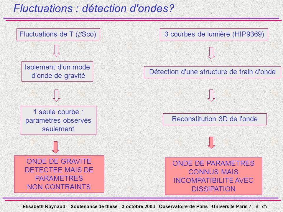 Elisabeth Raynaud - Soutenance de thèse - 3 octobre 2003 - Observatoire de Paris - Université Paris 7 - n° 30 Fluctuations : détection d ondes.