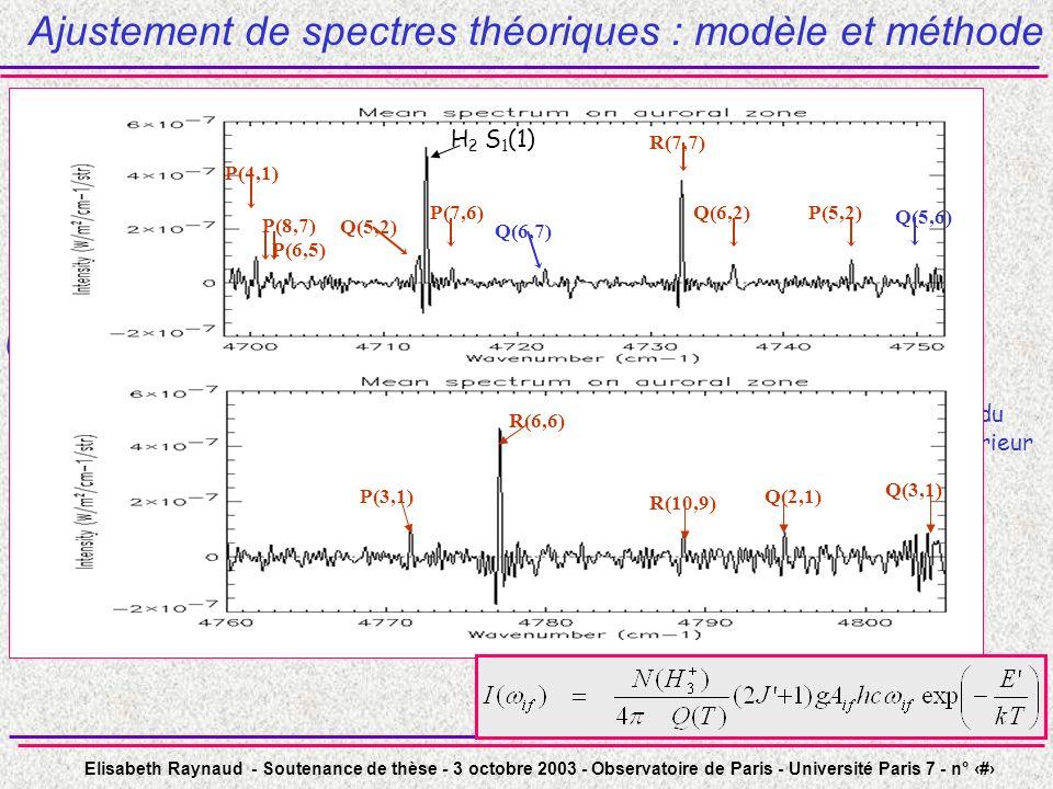 Elisabeth Raynaud - Soutenance de thèse - 3 octobre 2003 - Observatoire de Paris - Université Paris 7 - n° 38 Ajustement de spectres théoriques : modèle et méthode Modèle : émission optiquement mince et localisée : couche fine de température unique Lintensité des raies est proportionnelle à la densité de colonne N(H 3 + ), et sécrit: dégénérescence rovibrationnelle nombre d onde fonction de partition probabilité de transition énergie du niveau inférieur Q(6,2) P(4,1) Q(5,2) P(7,6) R(7,7) P(5,2) Q(6,7) Q(5,6) P(8,7) P(6,5) H 2 S 1 (1) P(3,1) R(10,9) R(6,6) Q(2,1) Q(3,1)