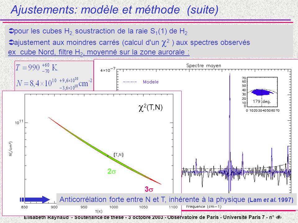 Elisabeth Raynaud - Soutenance de thèse - 3 octobre 2003 - Observatoire de Paris - Université Paris 7 - n° 39 pour les cubes H 2, soustraction de la raie S 1 (1) de H 2 ajustement aux moindres carrés (calcul d un 2 ) aux spectres observés ex cube Nord, filtre H 2, moyenné sur la zone aurorale : Ajustements: modèle et méthode (suite) 2 3 2 (T,N) Anticorrélation forte entre N et T, inhérente à la physique (Lam et al.