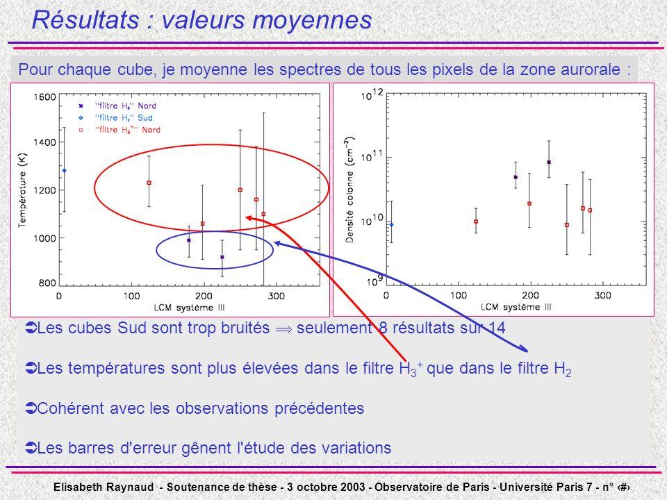 Elisabeth Raynaud - Soutenance de thèse - 3 octobre 2003 - Observatoire de Paris - Université Paris 7 - n° 40 Les cubes Sud sont trop bruités seulement 8 résultats sur 14 Les températures sont plus élevées dans le filtre H 3 + que dans le filtre H 2 Cohérent avec les observations précédentes Les barres d erreur gênent l étude des variations Résultats : valeurs moyennes Pour chaque cube, je moyenne les spectres de tous les pixels de la zone aurorale :