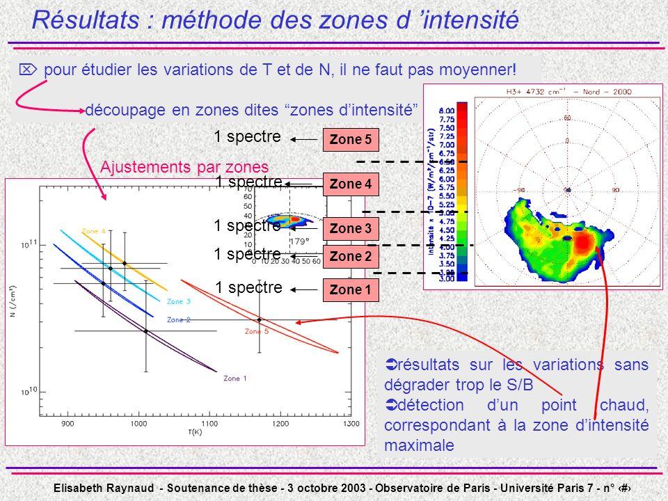 Elisabeth Raynaud - Soutenance de thèse - 3 octobre 2003 - Observatoire de Paris - Université Paris 7 - n° 41 Ajustements par zones Résultats : méthode des zones d intensité pour étudier les variations de T et de N, il ne faut pas moyenner.