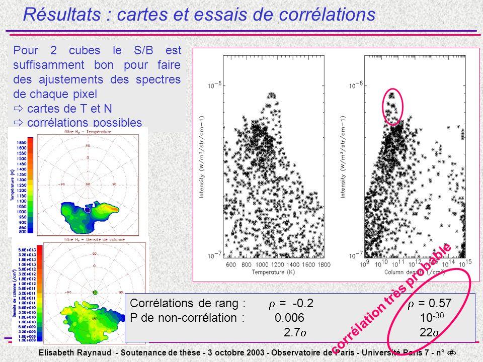 Elisabeth Raynaud - Soutenance de thèse - 3 octobre 2003 - Observatoire de Paris - Université Paris 7 - n° 43 Résultats : cartes et essais de corrélations Pour 2 cubes le S/B est suffisamment bon pour faire des ajustements des spectres de chaque pixel cartes de T et N corrélations possibles Corrélations de rang : = -0.2 = 0.57 P de non-corrélation :0.00610 -30 2.7 22 corrélation très probable