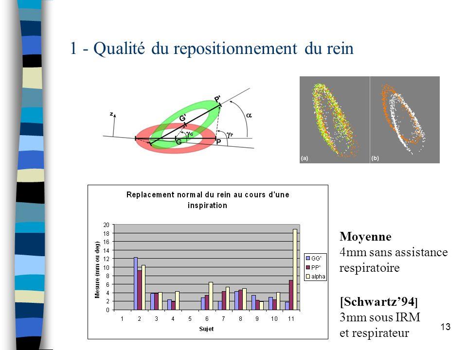 13 1 - Qualité du repositionnement du rein Moyenne 4mm sans assistance respiratoire [Schwartz94 ] 3mm sous IRM et respirateur