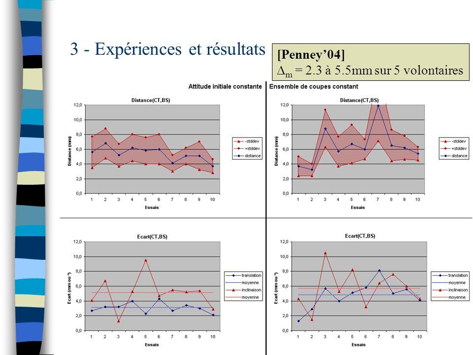 39 3 - Expériences et résultats [Penney04] m = 2.3 à 5.5mm sur 5 volontaires