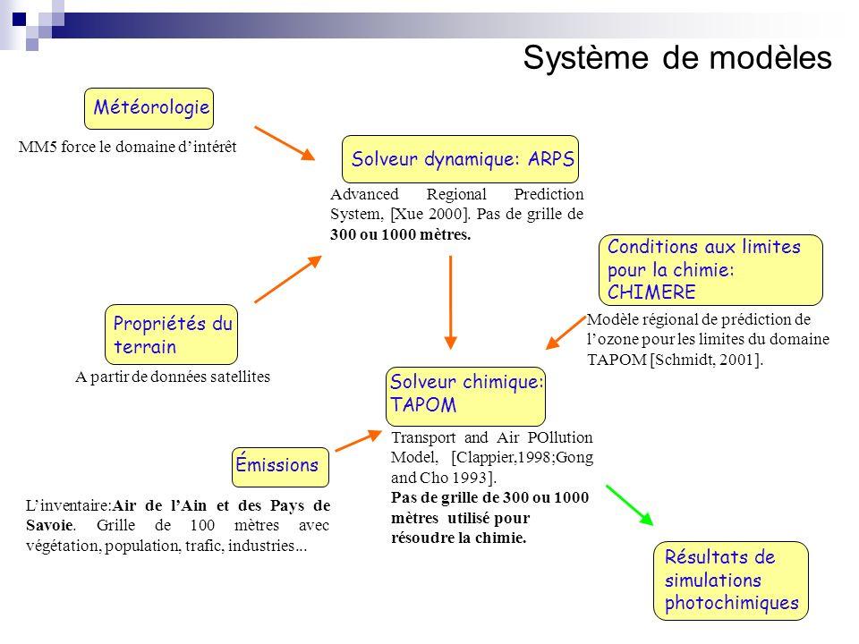 Solveur chimique: TAPOM Émissions Solveur dynamique: ARPS Météorologie Propriétés du terrain Résultats de simulations photochimiques Advanced Regional Prediction System, [Xue 2000].