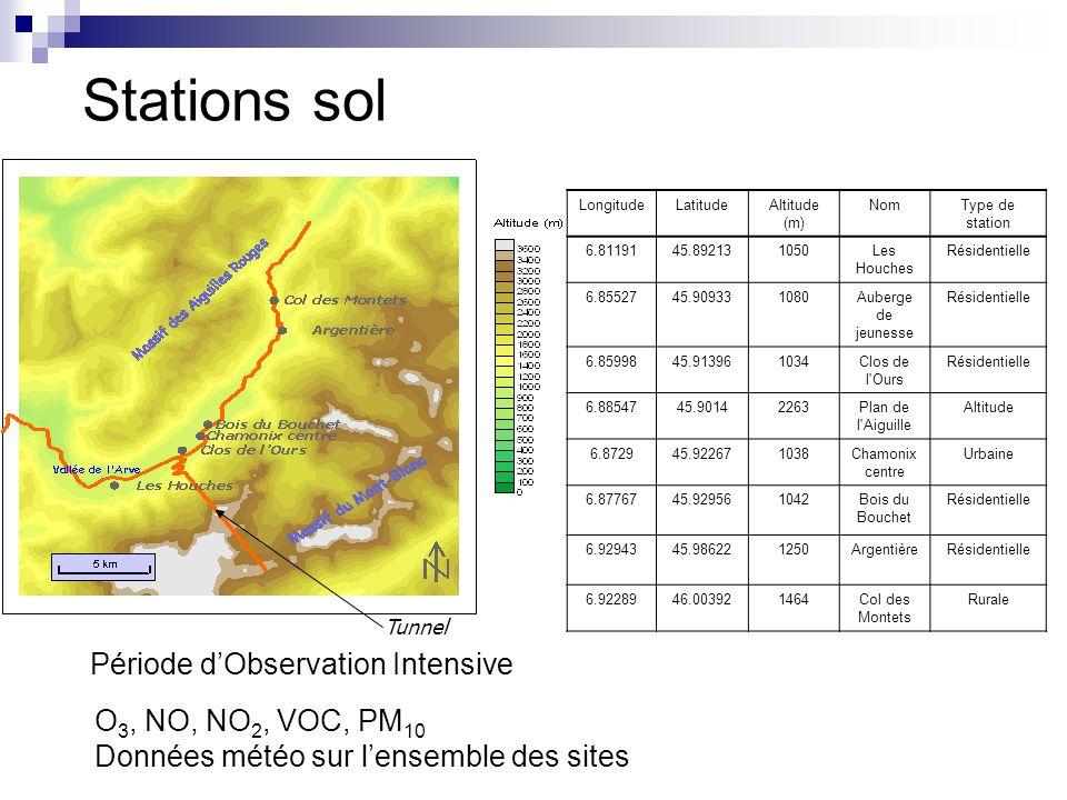 Stations sol LongitudeLatitudeAltitude (m) NomType de station 6.8119145.892131050Les Houches Résidentielle 6.8552745.909331080Auberge de jeunesse Rési