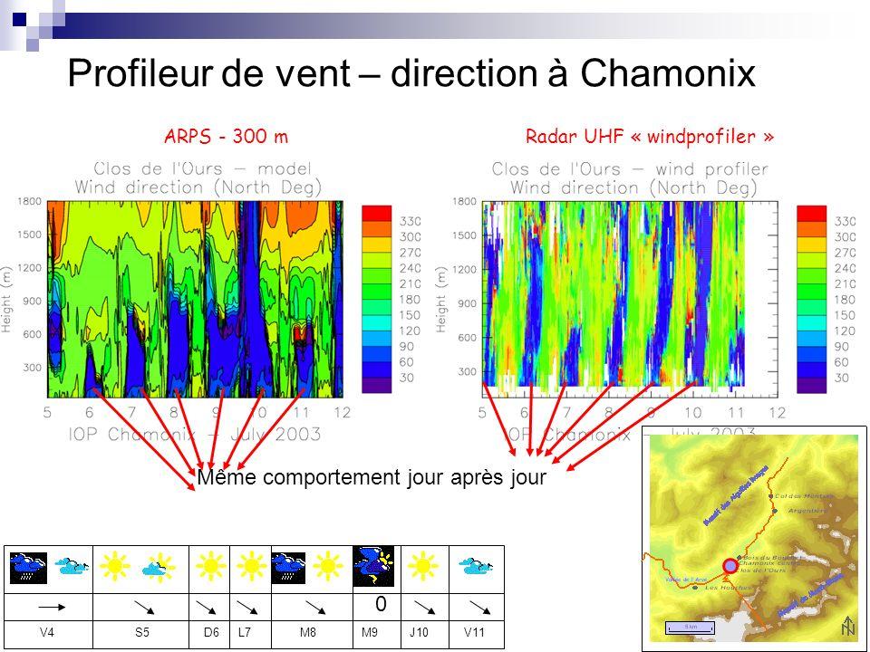 Profileur de vent – direction à Chamonix Radar UHF « windprofiler »ARPS - 300 m 0 D6L7V4S5M8M9J10V11 Même comportement jour après jour