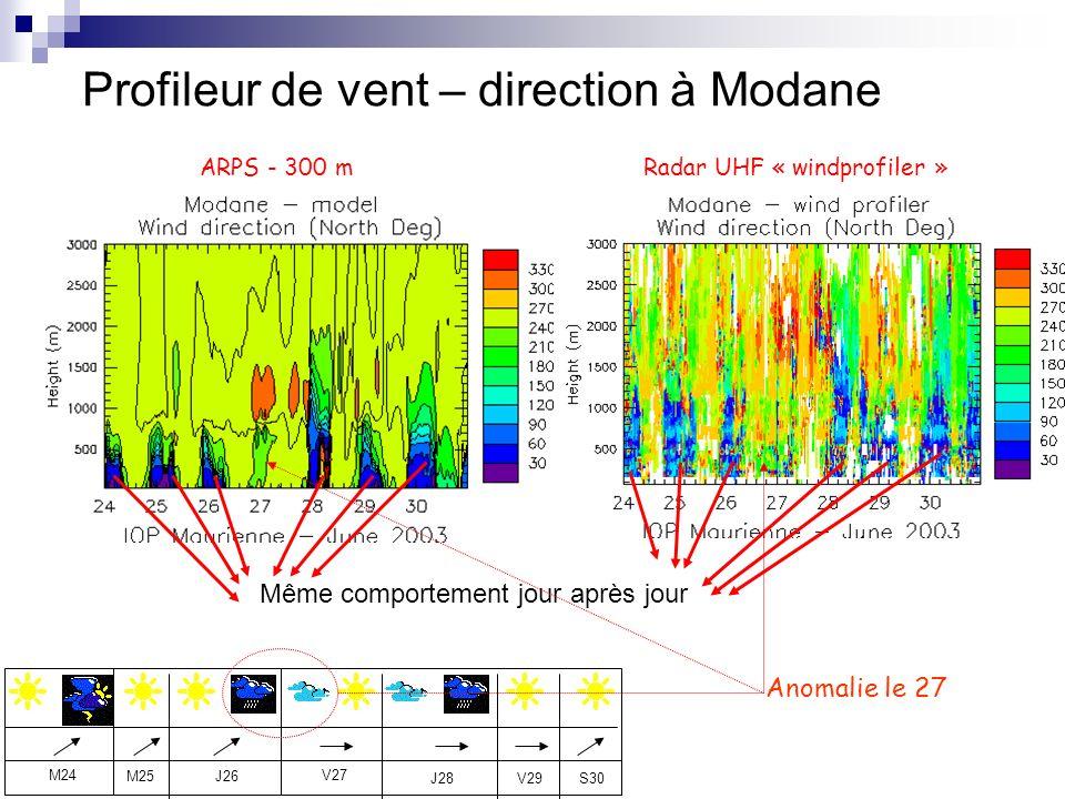 Radar UHF « windprofiler »ARPS - 300 m J26 V27M24 M25 J28V29S30 Même comportement jour après jour Profileur de vent – direction à Modane Anomalie le 2