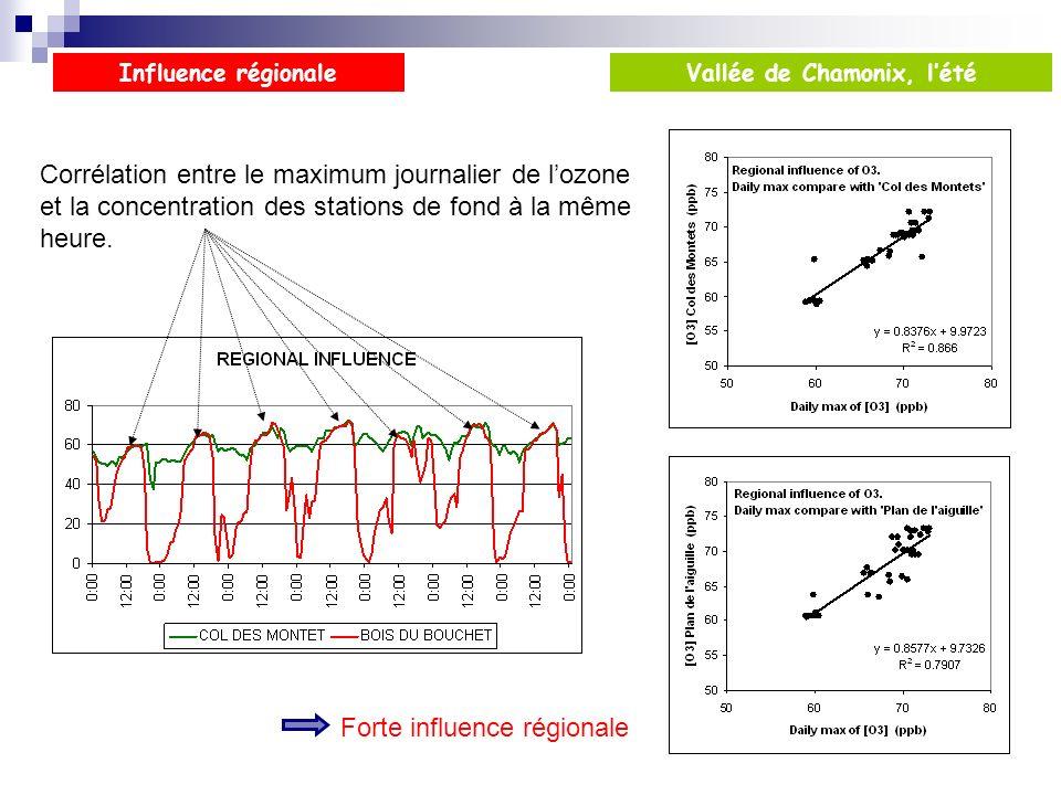 Influence régionale Corrélation entre le maximum journalier de lozone et la concentration des stations de fond à la même heure. Forte influence région
