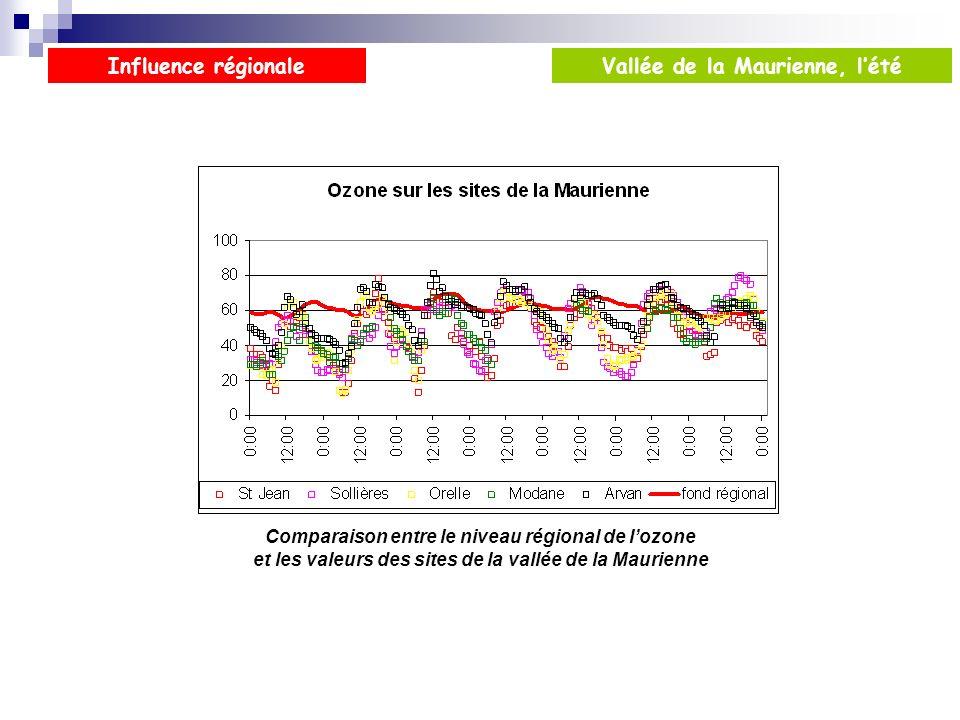 Comparaison entre le niveau régional de lozone et les valeurs des sites de la vallée de la Maurienne Influence régionaleVallée de la Maurienne, lété