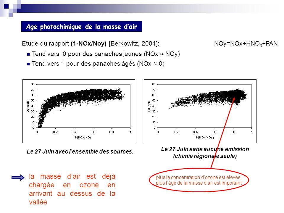 Etude du rapport (1-NOx/Noy) [Berkowitz, 2004]: NOy=NOx+HNO 3 +PAN Le 27 Juin avec lensemble des sources. Le 27 Juin sans aucune émission (chimie régi