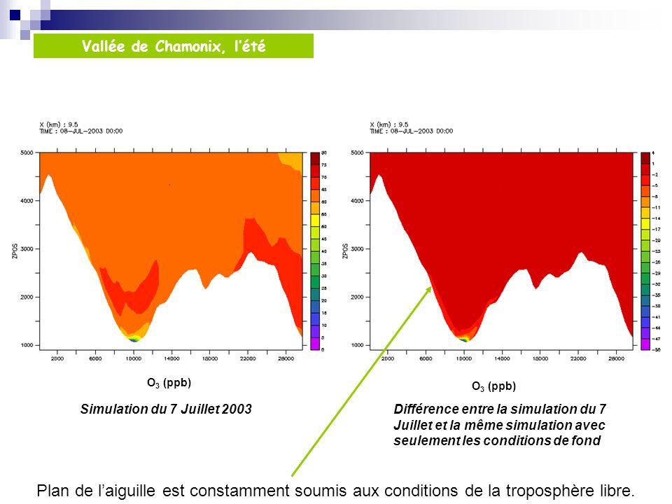 Plan de laiguille est constamment soumis aux conditions de la troposphère libre. Simulation du 7 Juillet 2003 Vallée de Chamonix, lété O 3 (ppb) Diffé