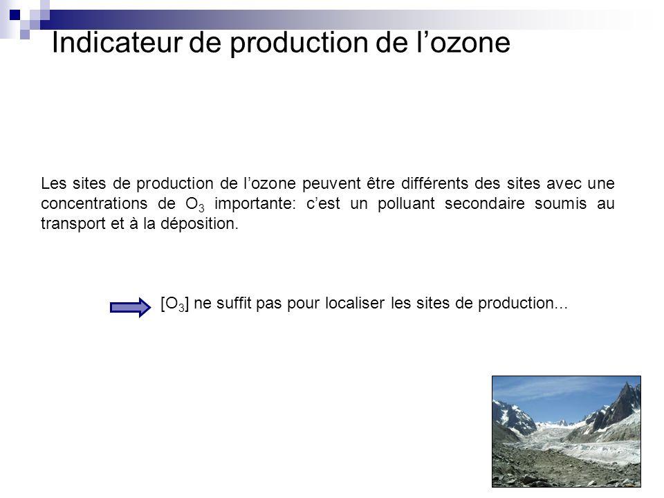 Les sites de production de lozone peuvent être différents des sites avec une concentrations de O 3 importante: cest un polluant secondaire soumis au transport et à la déposition.