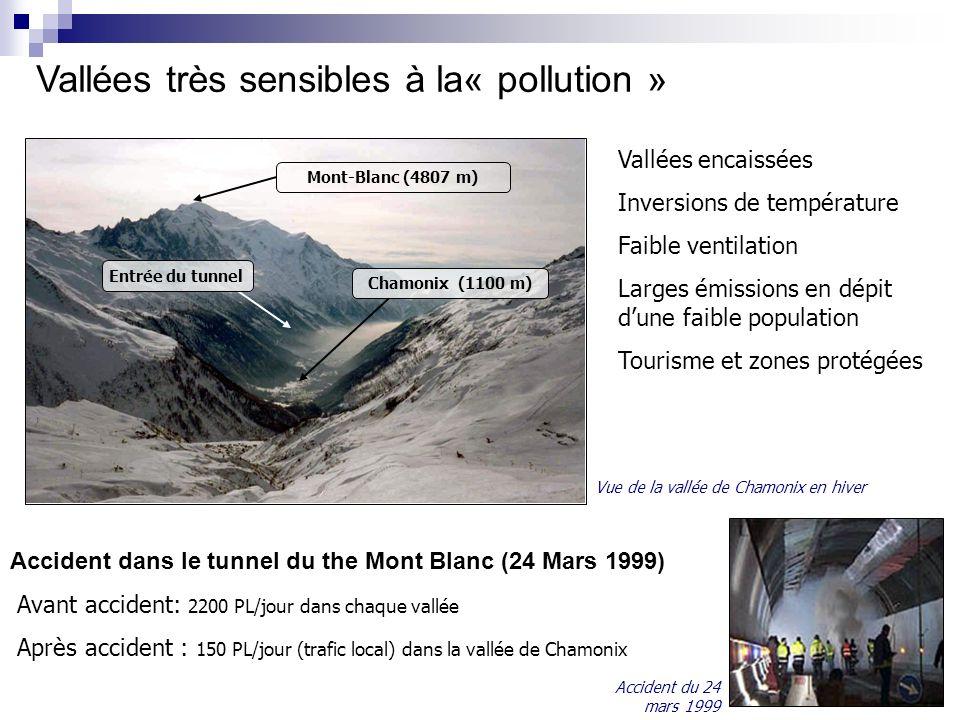 Vallées très sensibles à la« pollution » Vallées encaissées Inversions de température Faible ventilation Larges émissions en dépit dune faible population Tourisme et zones protégées Mont-Blanc (4807 m) Chamonix (1100 m) Entrée du tunnel Accident dans le tunnel du the Mont Blanc (24 Mars 1999) Avant accident: 2200 PL/jour dans chaque vallée Après accident : 150 PL/jour (trafic local) dans la vallée de Chamonix Vue de la vallée de Chamonix en hiver Accident du 24 mars 1999