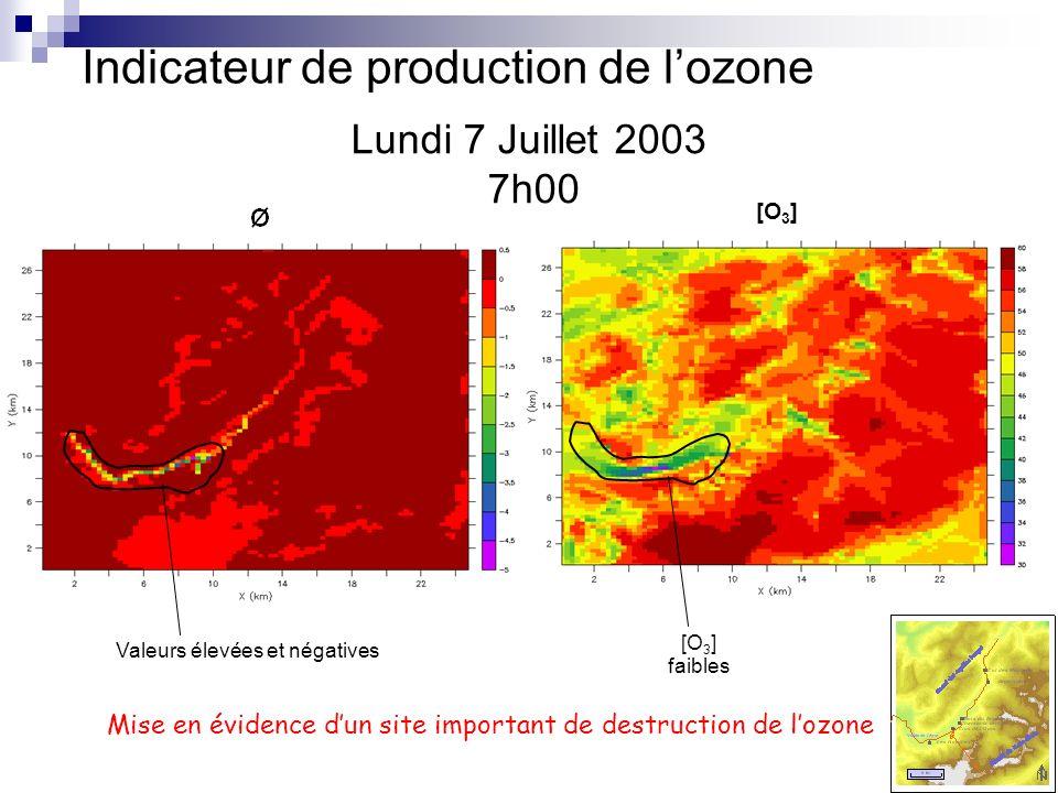 Lundi 7 Juillet 2003 7h00 [O 3 ] Valeurs élevées et négatives [O 3 ] faibles Mise en évidence dun site important de destruction de lozone Indicateur d
