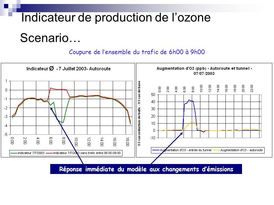 Scenario… Coupure de lensemble du trafic de 6h00 à 9h00 Indicateur de production de lozone Réponse immédiate du modèle aux changements démissions