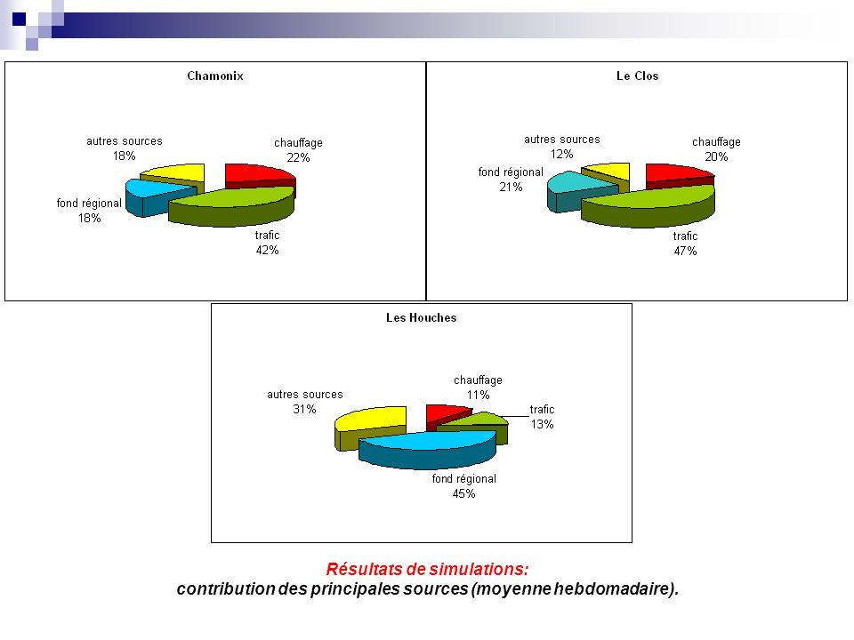 Résultats de simulations: contribution des principales sources (moyenne hebdomadaire).