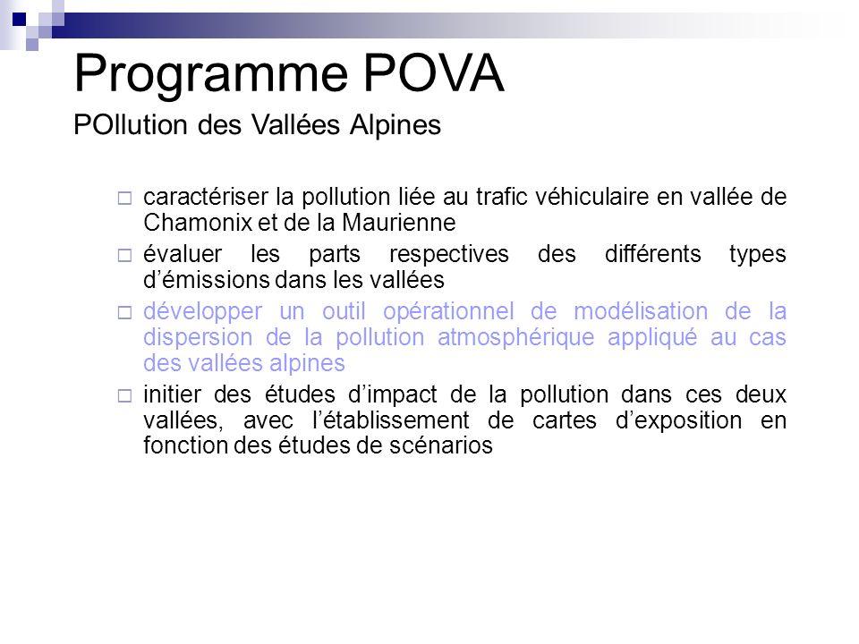 POllution des Vallées Alpines caractériser la pollution liée au trafic véhiculaire en vallée de Chamonix et de la Maurienne évaluer les parts respectives des différents types démissions dans les vallées développer un outil opérationnel de modélisation de la dispersion de la pollution atmosphérique appliqué au cas des vallées alpines initier des études dimpact de la pollution dans ces deux vallées, avec létablissement de cartes dexposition en fonction des études de scénarios Programme POVA