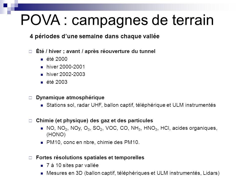POVA : campagnes de terrain Été / hiver ; avant / après réouverture du tunnel été 2000 hiver 2000-2001 hiver 2002-2003 été 2003 Dynamique atmosphérique Stations sol, radar UHF, ballon captif, téléphérique et ULM instrumentés Chimie (et physique) des gaz et des particules NO, NO 2, NOy, O 3, SO 2, VOC, CO, NH 3, HNO 3, HCl, acides organiques, (HONO) PM10, conc en nbre, chimie des PM10.