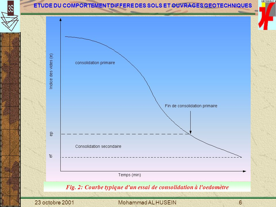 ETUDE DU COMPORTEMENT DIFFERE DES SOLS ET OUVRAGES GEOTECHNIQUES 23 octobre 2001Mohammad AL HUSEIN17 Fig.