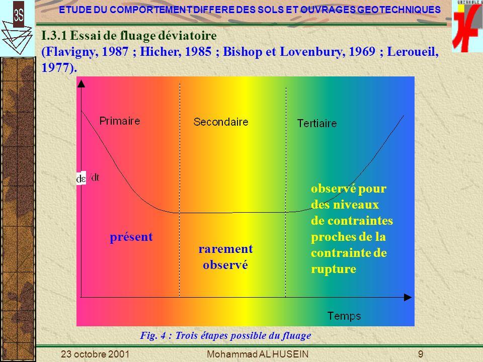 ETUDE DU COMPORTEMENT DIFFERE DES SOLS ET OUVRAGES GEOTECHNIQUES 23 octobre 2001Mohammad AL HUSEIN20 Fig.