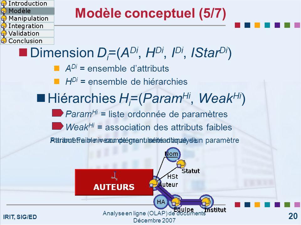 IRIT, SIG/ED Analyse en ligne (OLAP) de documents Décembre 2007 20 Attribut Faible = complément sémantique dun paramètre Modèle conceptuel (5/7) Dimen