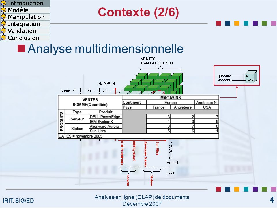 IRIT, SIG/ED Analyse en ligne (OLAP) de documents Décembre 2007 4 Contexte (2/6) Analyse multidimensionnelle