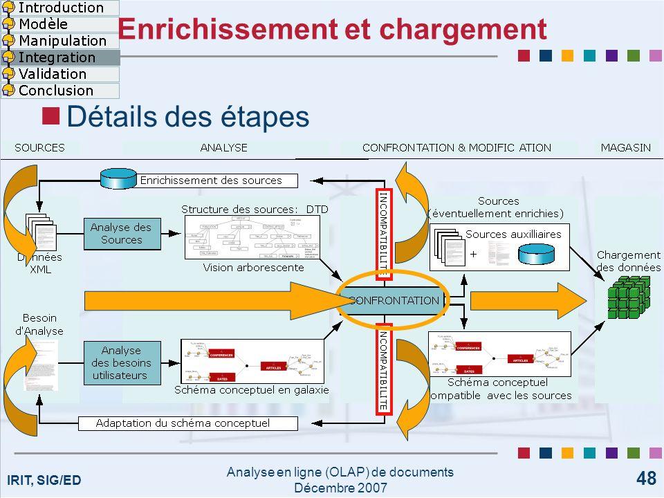 IRIT, SIG/ED Analyse en ligne (OLAP) de documents Décembre 2007 48 Enrichissement et chargement Détails des étapes