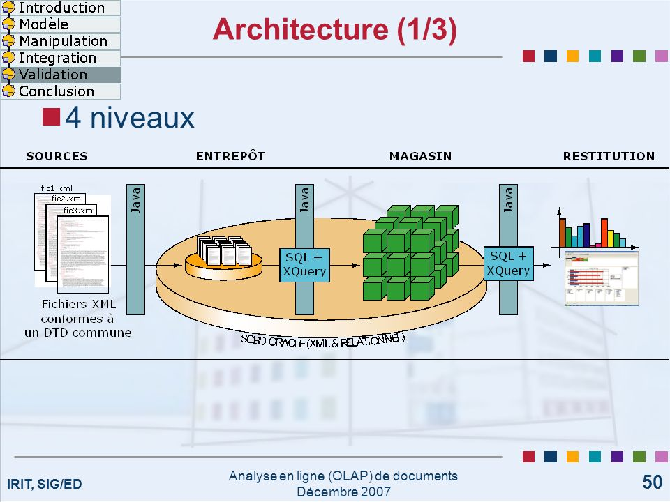 IRIT, SIG/ED Analyse en ligne (OLAP) de documents Décembre 2007 50 Architecture (1/3) 4 niveaux