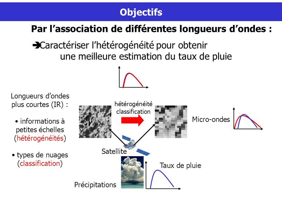 Taux de pluie Précipitations Micro-ondes Satellite Longueurs dondes plus courtes (IR) : informations à petites échelles (hétérogénéités) types de nuag