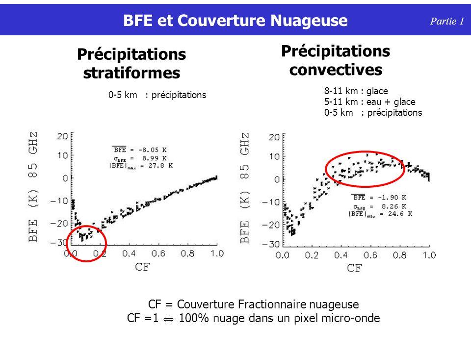 BFE et Couverture Nuageuse Précipitations stratiformes Précipitations convectives Partie 1 CF = Couverture Fractionnaire nuageuse CF =1 100% nuage dans un pixel micro-onde 8-11 km : glace 5-11 km : eau + glace 0-5 km : précipitations