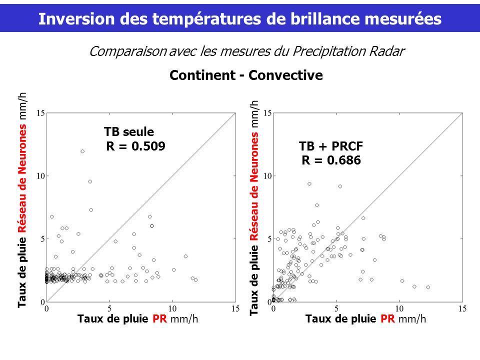 Partie 3 Inversion des températures de brillance mesurées Comparaison avec les mesures du Precipitation Radar Continent - Convective Taux de pluie PR mm/h Taux de pluie Réseau de Neurones mm/h TB seule TB + PRCF R = 0.686 TB seule R = 0.509