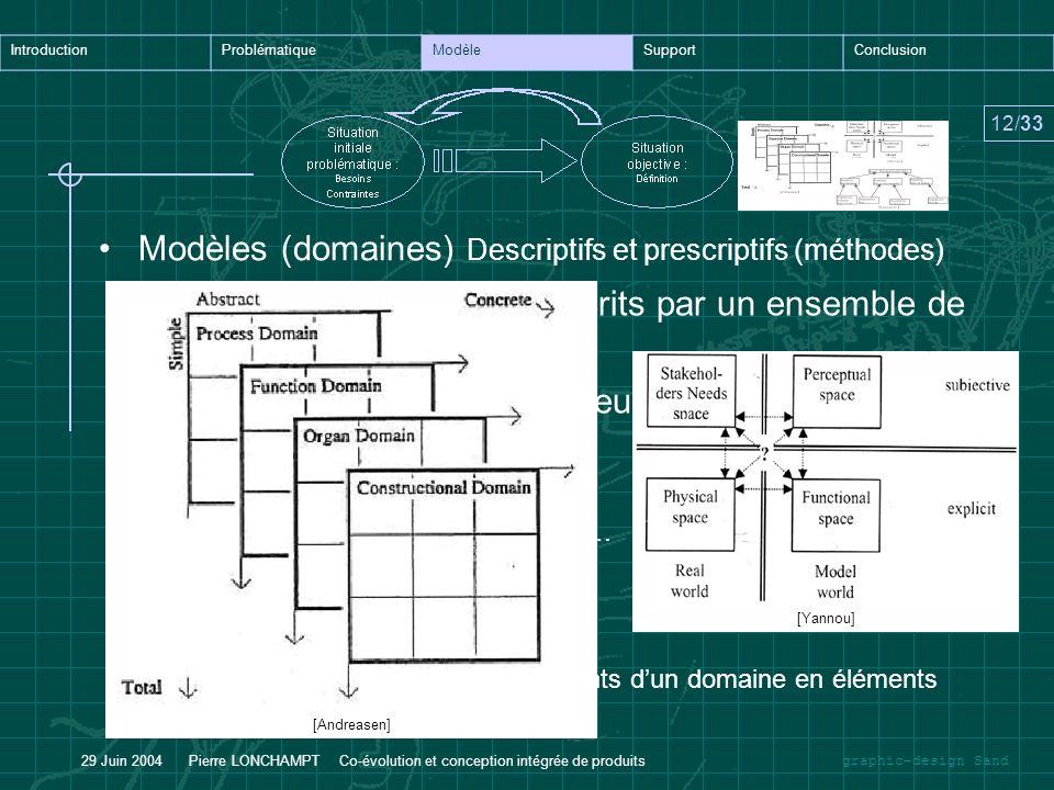 graphic-design Sand IntroductionProblématiqueModèleSupportConclusion 12/33 29 Juin 2004 Pierre LONCHAMPT Co-évolution et conception intégrée de produi