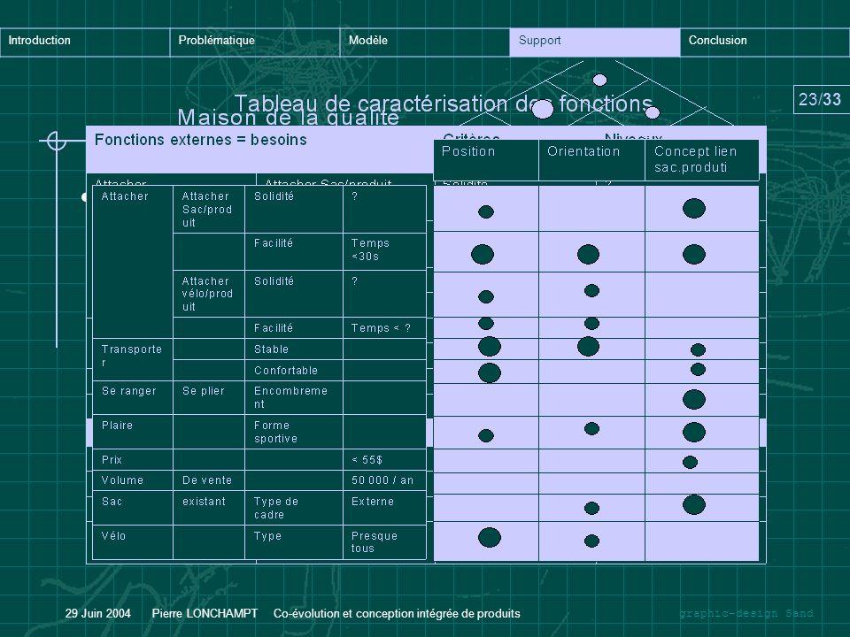 graphic-design Sand IntroductionProblématiqueModèleSupportConclusion 23/33 29 Juin 2004 Pierre LONCHAMPT Co-évolution et conception intégrée de produi