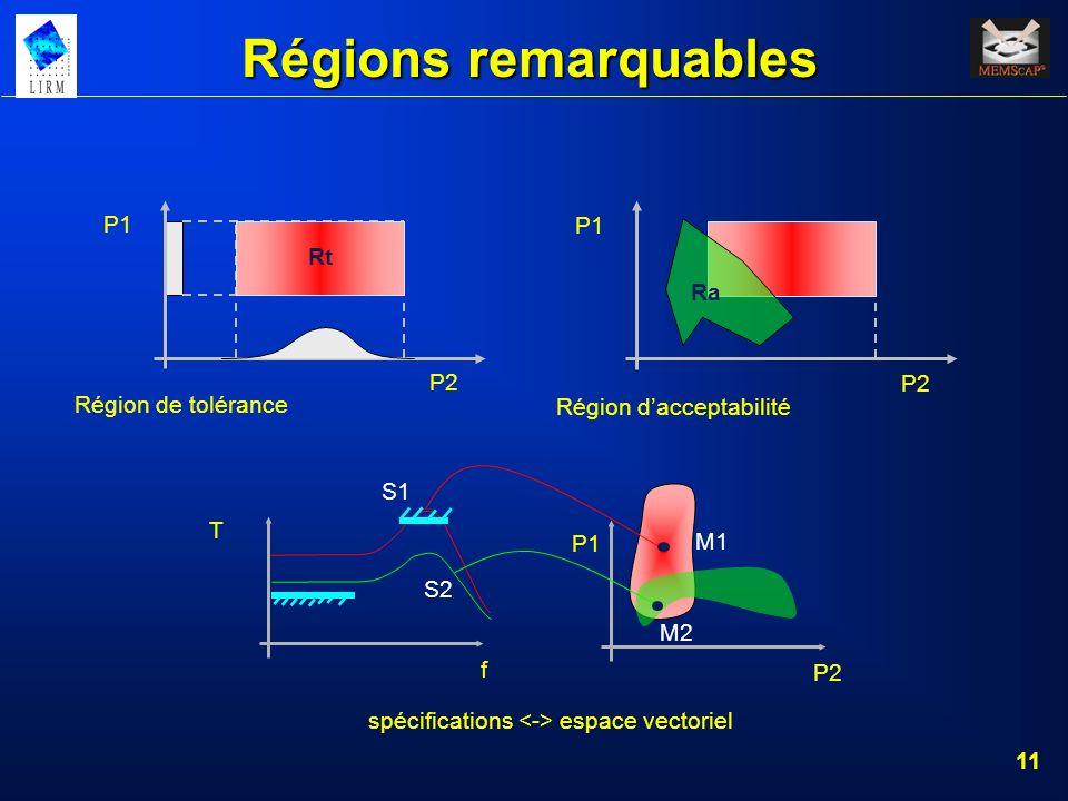 11 Régions remarquables P1 Rt P2 Région de tolérance P1 P2 Ra Région dacceptabilité P2 S1 M1 S2 M2 P1 f T spécifications espace vectoriel