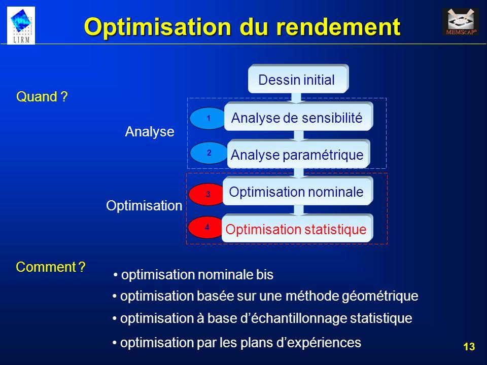 14 Optimisation du rendement Optimisation « nominale » : - estimer le rendement : coûteux - fonction performance : peut être coûteux - citées : simplex, sensibilités marginales, approximation stochastique, recuit simulé, exploration axiale, intégrale de surface… P2 P1 ex: simplex Méthodes géométriques : Ra P2 P1 ex: optimisation polyédrique