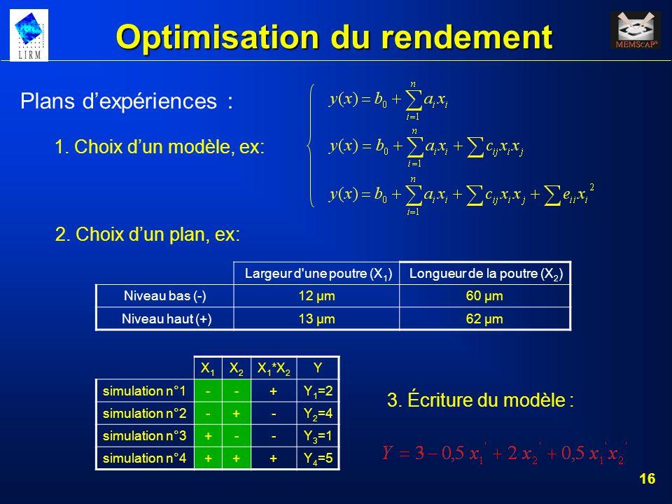 16 Optimisation du rendement Plans dexpériences : 1. Choix dun modèle, ex: 2. Choix dun plan, ex: Largeur d'une poutre (X 1 ) Longueur de la poutre (X